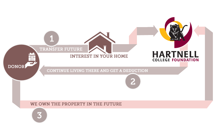 hartnell-infographics-retained