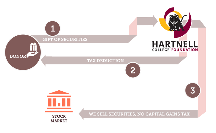 hartnell-infographics-securitues