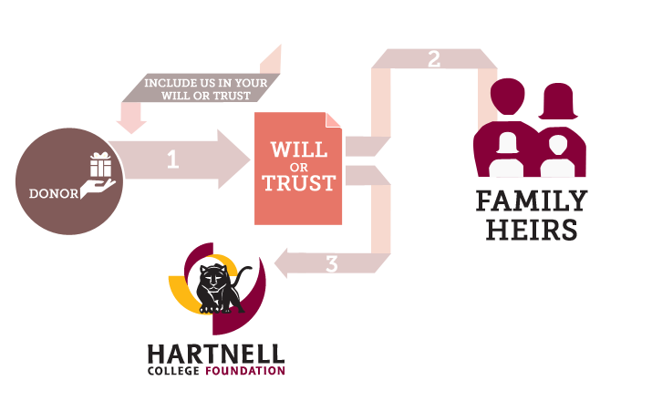 hartnell-infographics-will